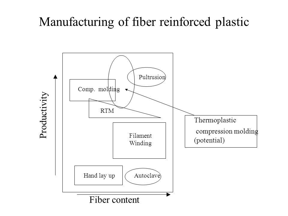 Manufacturing of fiber reinforced plastic