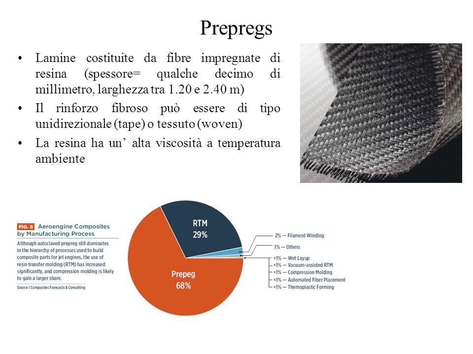 Prepregs Lamine costituite da fibre impregnate di resina (spessore= qualche decimo di millimetro, larghezza tra 1.20 e 2.40 m)