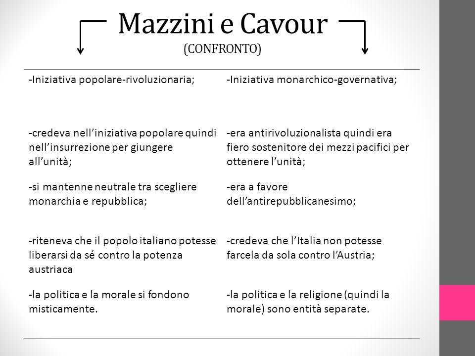 Mazzini e Cavour (CONFRONTO)