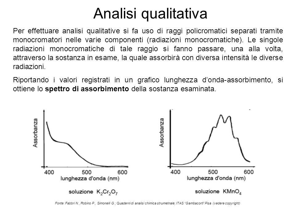 Analisi qualitativa