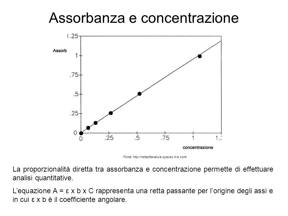 Assorbanza e concentrazione