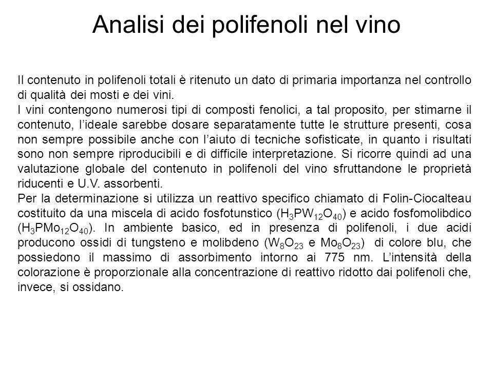 Analisi dei polifenoli nel vino