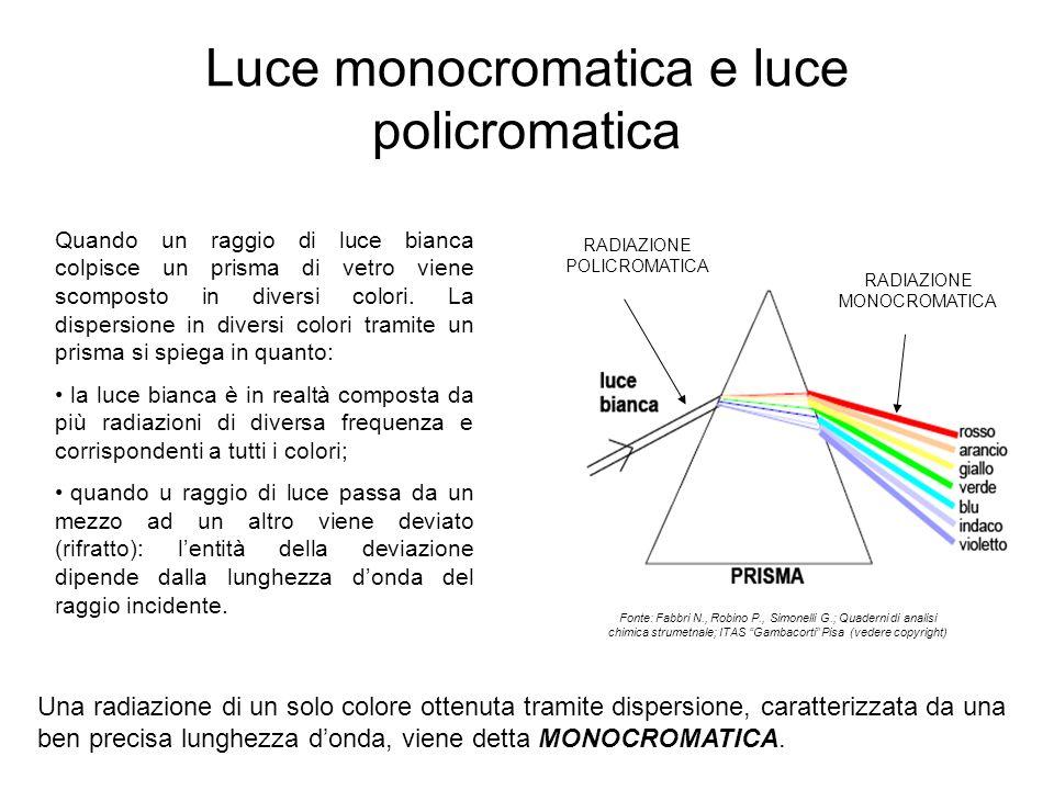 Luce monocromatica e luce policromatica