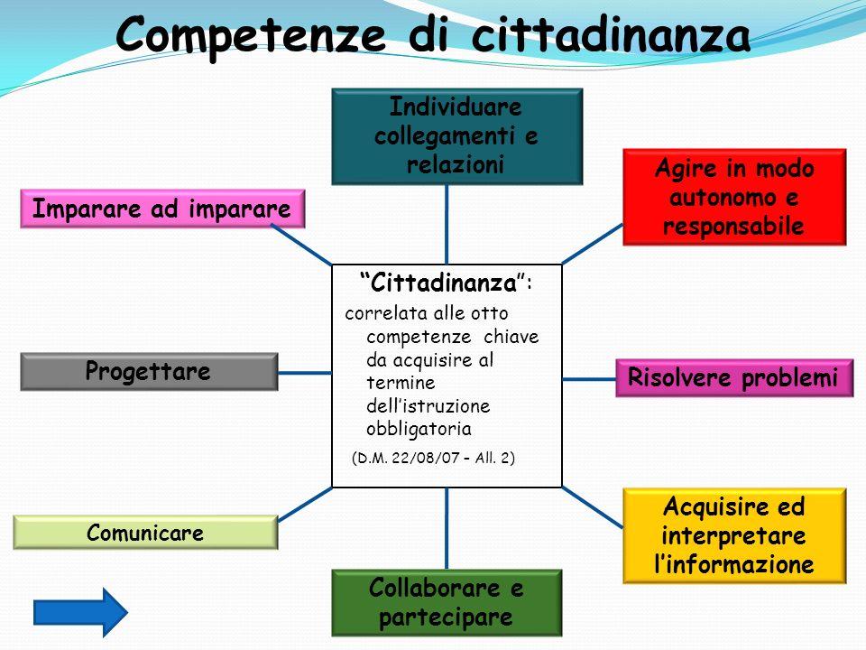Competenze di cittadinanza scuola secondaria di i grado for Cittadinanza italiana tempi di attesa 2018