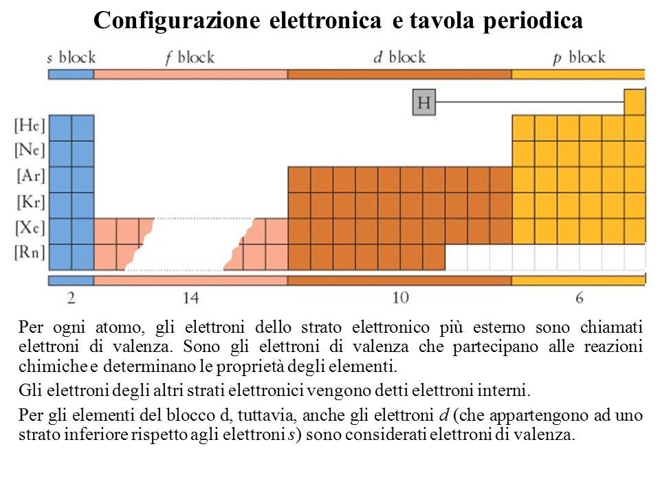 La radiazione elettromagnetica ppt scaricare - Tavola periodica degli elementi con configurazione elettronica ...