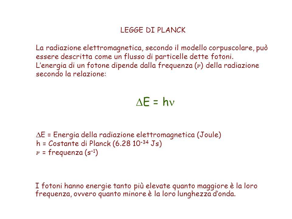 LEGGE DI PLANCK La radiazione elettromagnetica, secondo il modello corpuscolare, può essere descritta come un flusso di particelle dette fotoni.