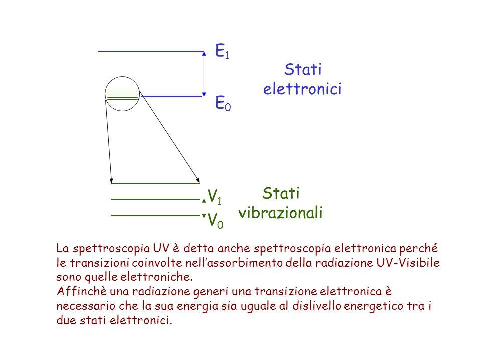 E1 Stati elettronici E0 Stati vibrazionali V1 V0