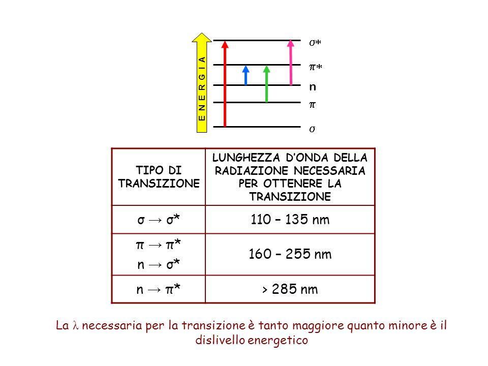 σ → σ* 110 – 135 nm π → π* n → σ* 160 – 255 nm n → π* > 285 nm s*