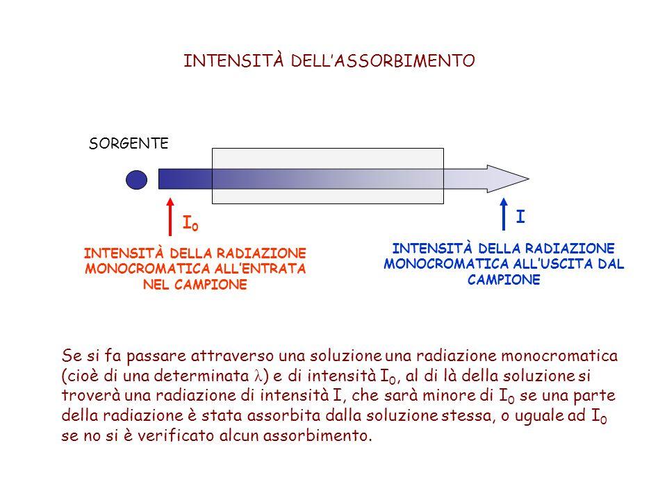 INTENSITÀ DELL'ASSORBIMENTO