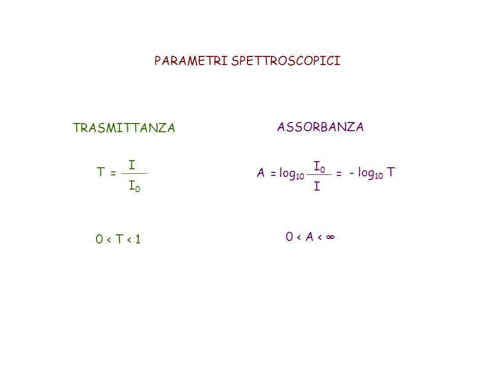 PARAMETRI SPETTROSCOPICI