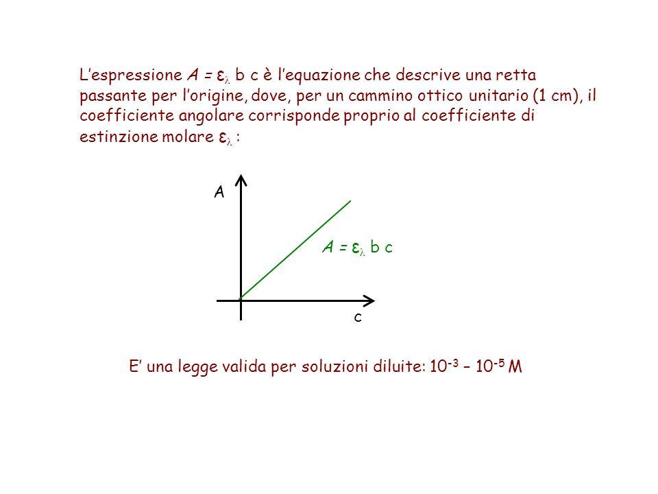 L'espressione A = ελ b c è l'equazione che descrive una retta passante per l'origine, dove, per un cammino ottico unitario (1 cm), il coefficiente angolare corrisponde proprio al coefficiente di estinzione molare ελ :