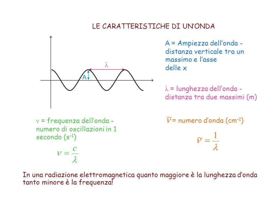 n = numero d'onda (cm-1) ~ l n = 1 ~ l n c =