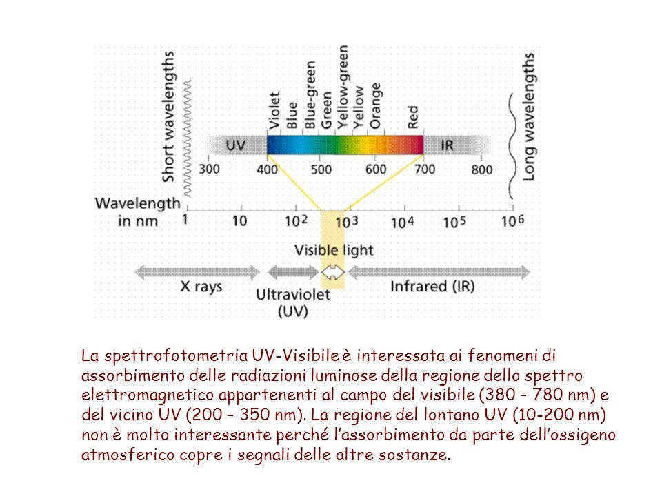 La spettrofotometria UV-Visibile è interessata ai fenomeni di assorbimento delle radiazioni luminose della regione dello spettro elettromagnetico appartenenti al campo del visibile (380 – 780 nm) e del vicino UV (200 – 350 nm).