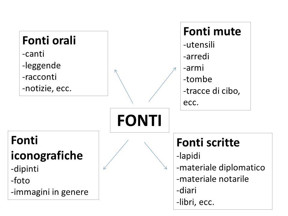 FONTI Fonti mute Fonti orali Fonti iconografiche Fonti scritte