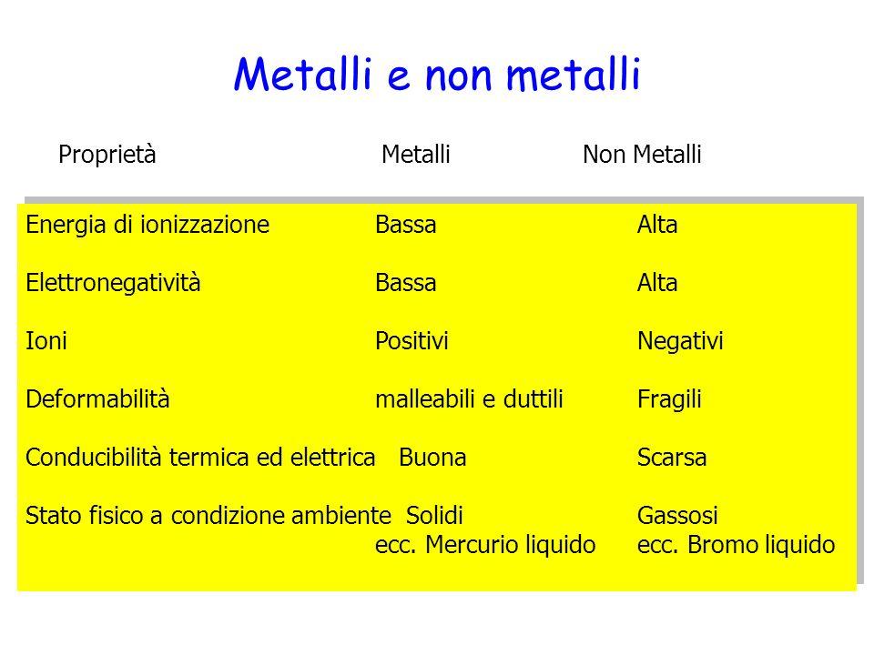 Orbitali atomici ppt video online scaricare - Metalli e non metalli tavola periodica ...