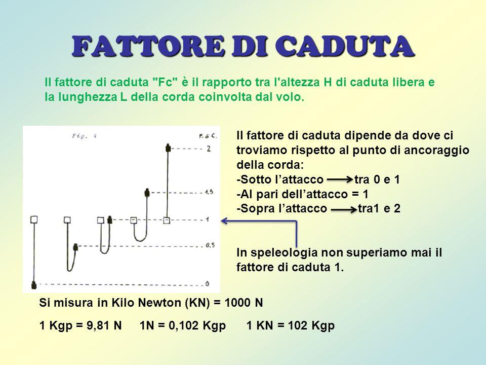 FATTORE DI CADUTA Il fattore di caduta Fc è il rapporto tra l altezza H di caduta libera e la lunghezza L della corda coinvolta dal volo.