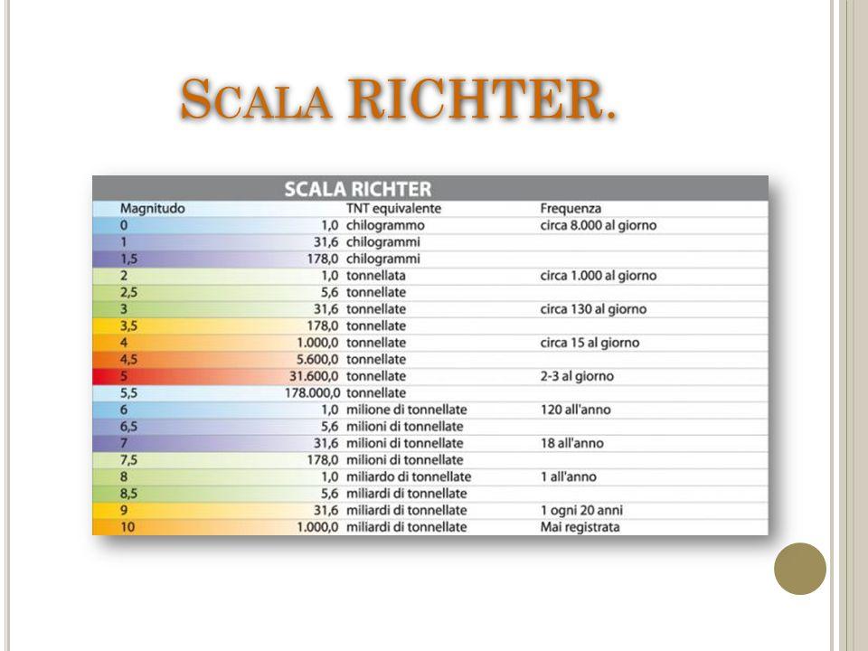 Scala RICHTER.