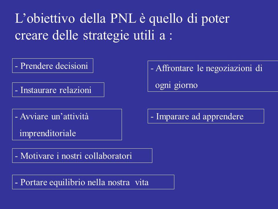 L'obiettivo della PNL è quello di poter creare delle strategie utili a :