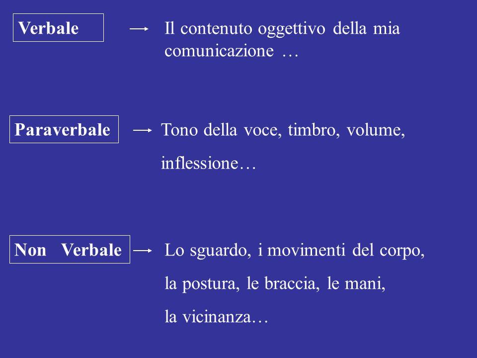 Verbale Il contenuto oggettivo della mia comunicazione … Paraverbale. Tono della voce, timbro, volume,