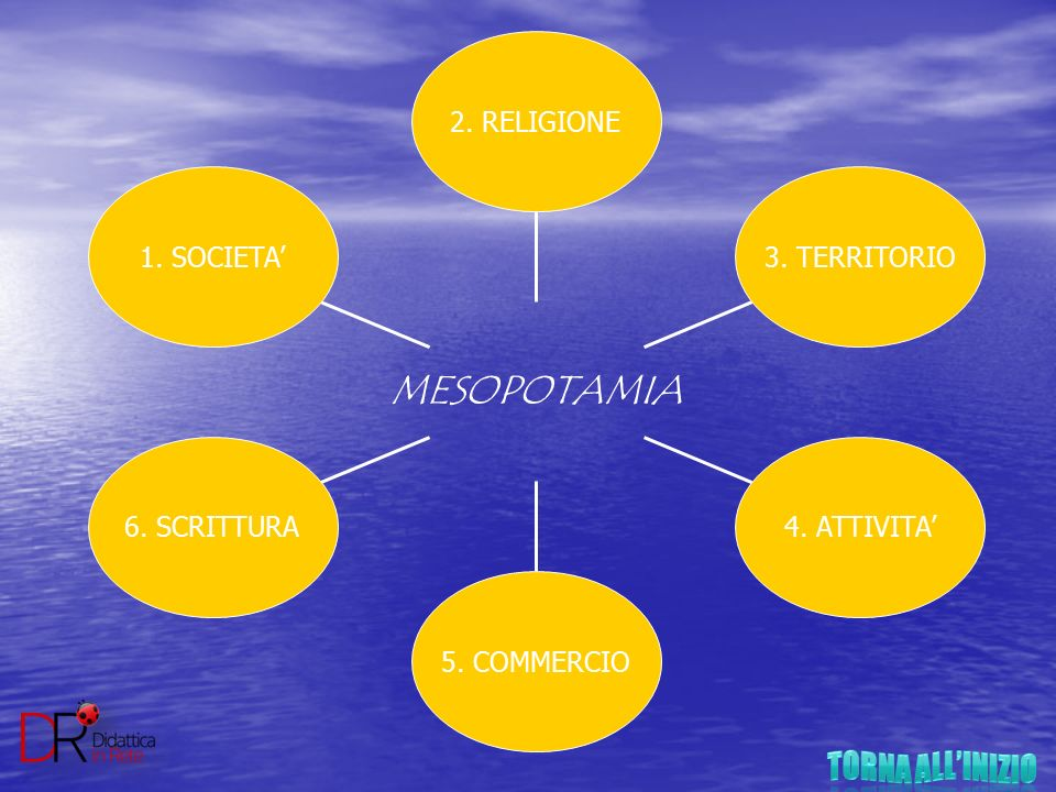 TORNA ALL'INIZIO MESOPOTAMIA 1. SOCIETA' 6. SCRITTURA 5. COMMERCIO