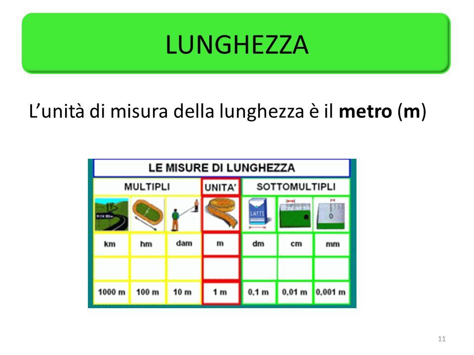LUNGHEZZA L'unità di misura della lunghezza è il metro (m)
