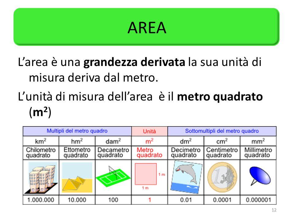 AREA L'area è una grandezza derivata la sua unità di misura deriva dal metro.