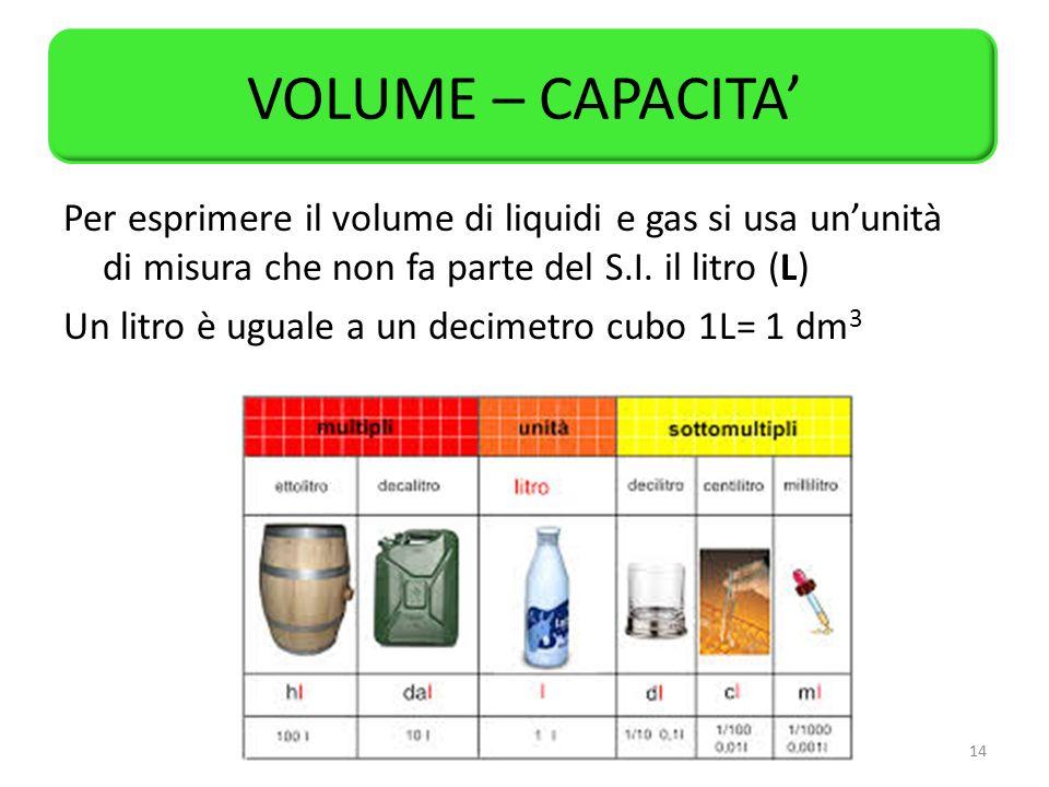 VOLUME – CAPACITA'