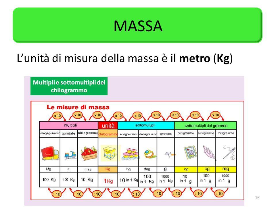 MASSA L'unità di misura della massa è il metro (Kg)