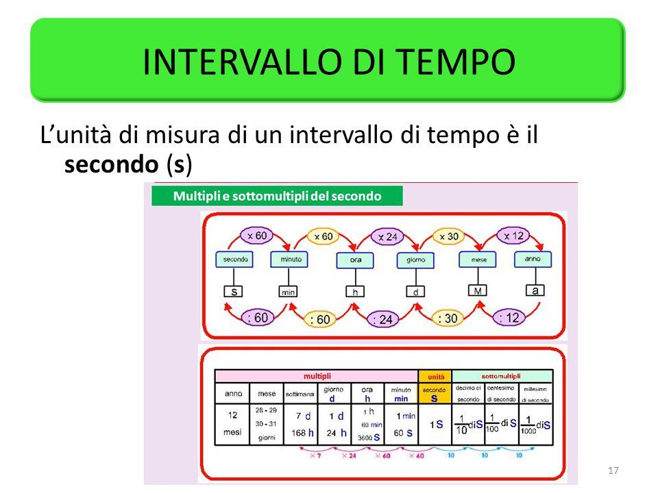INTERVALLO DI TEMPO L'unità di misura di un intervallo di tempo è il secondo (s)