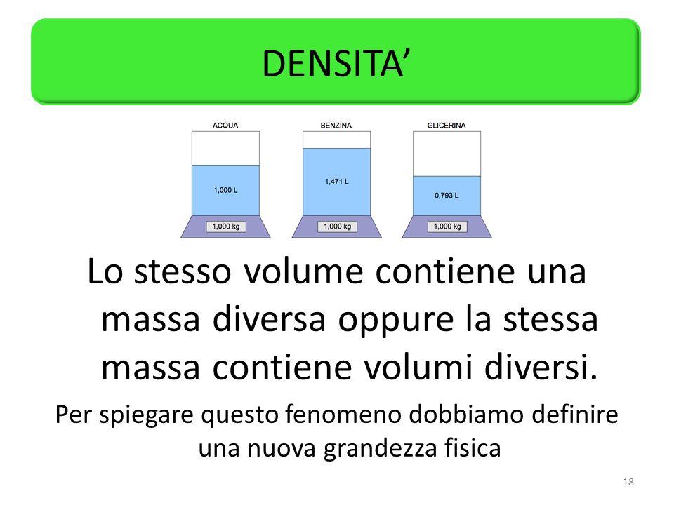 DENSITA' Lo stesso volume contiene una massa diversa oppure la stessa massa contiene volumi diversi.