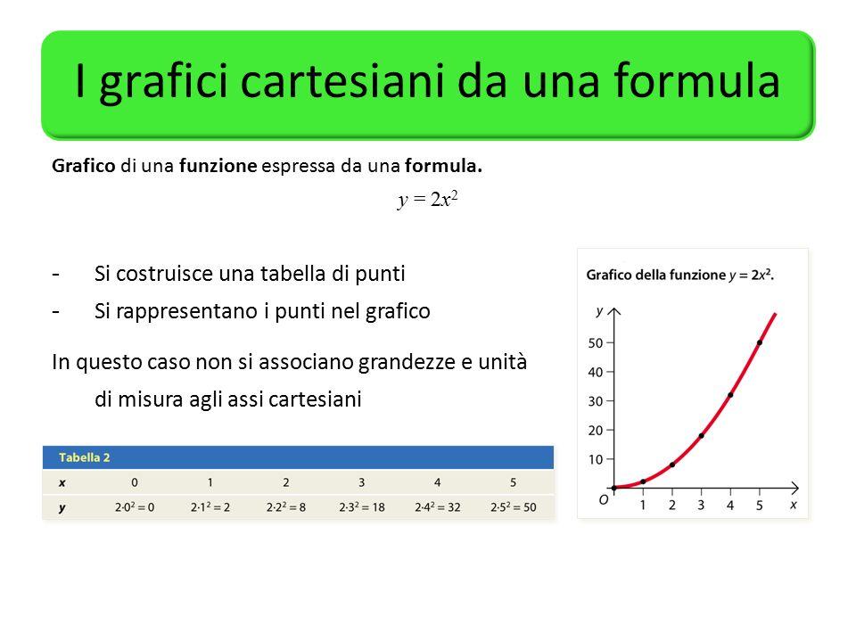I grafici cartesiani da una formula