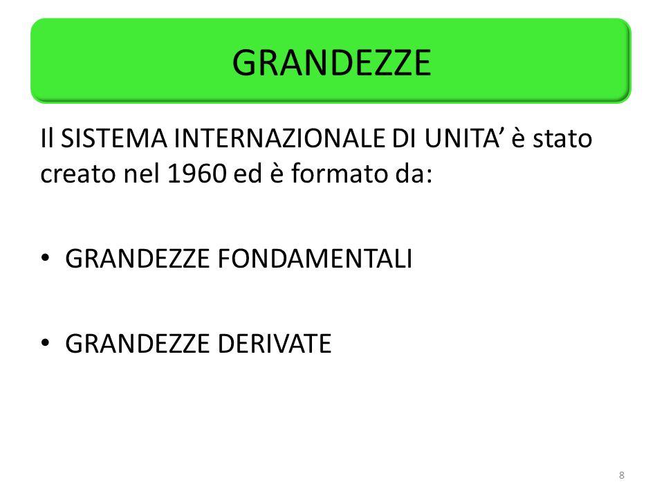 GRANDEZZE Il SISTEMA INTERNAZIONALE DI UNITA' è stato creato nel 1960 ed è formato da: GRANDEZZE FONDAMENTALI.