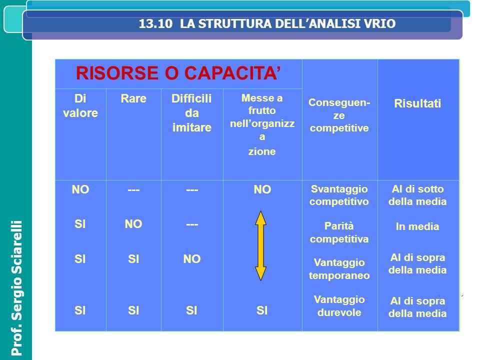 13.10 LA STRUTTURA DELL'ANALISI VRIO