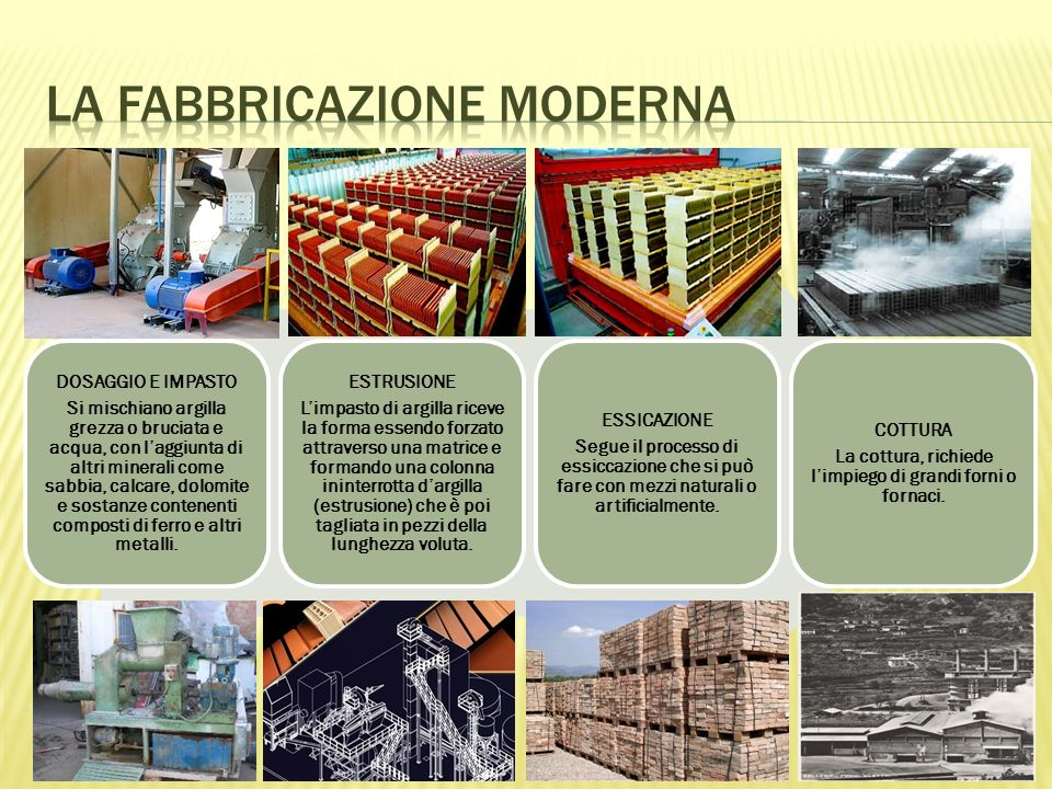 La fabbricazione moderna