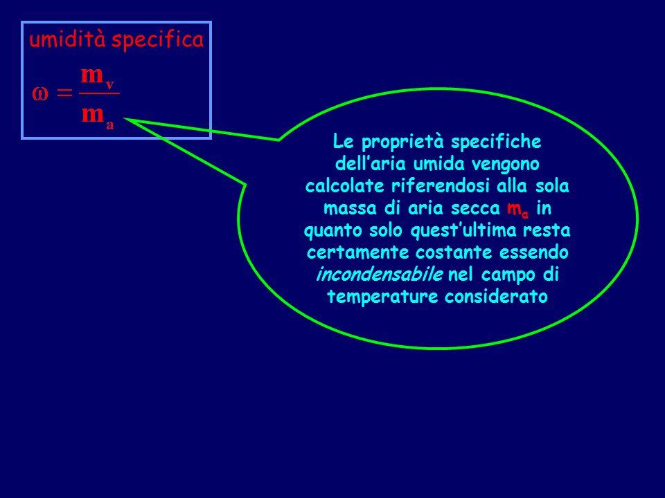 Aria secca aria umida l aria atmosferica una miscela di gas azoto ppt video online scaricare - Aria secca in casa ...