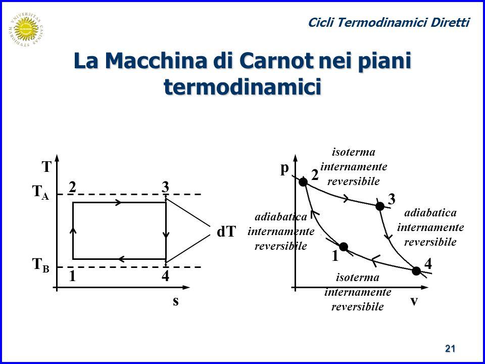 Corso di termodinamica cicli termodinamici diretti ppt for Nei piani domestici di terra
