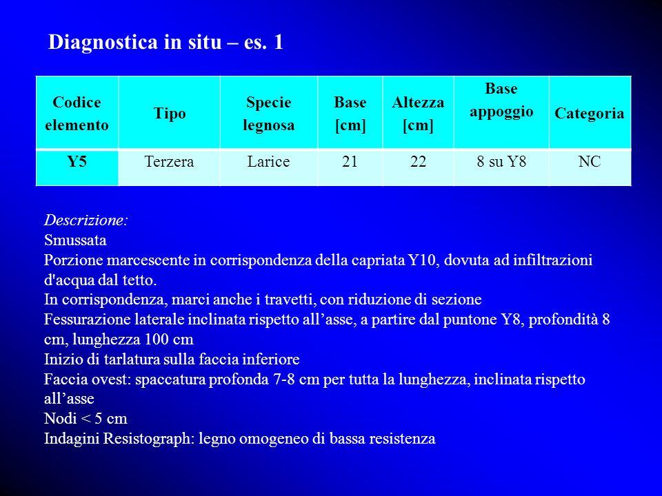 Diagnostica in situ – es. 1