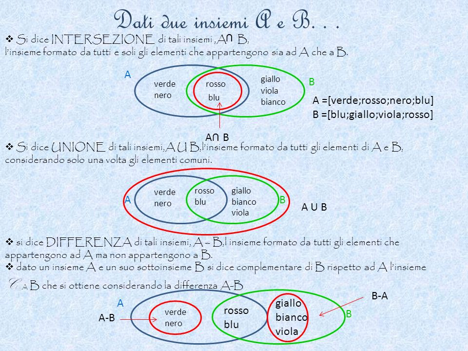 Dati due insiemi A e B. . . U. Si dice INTERSEZIONE di tali insiemi ,A B,