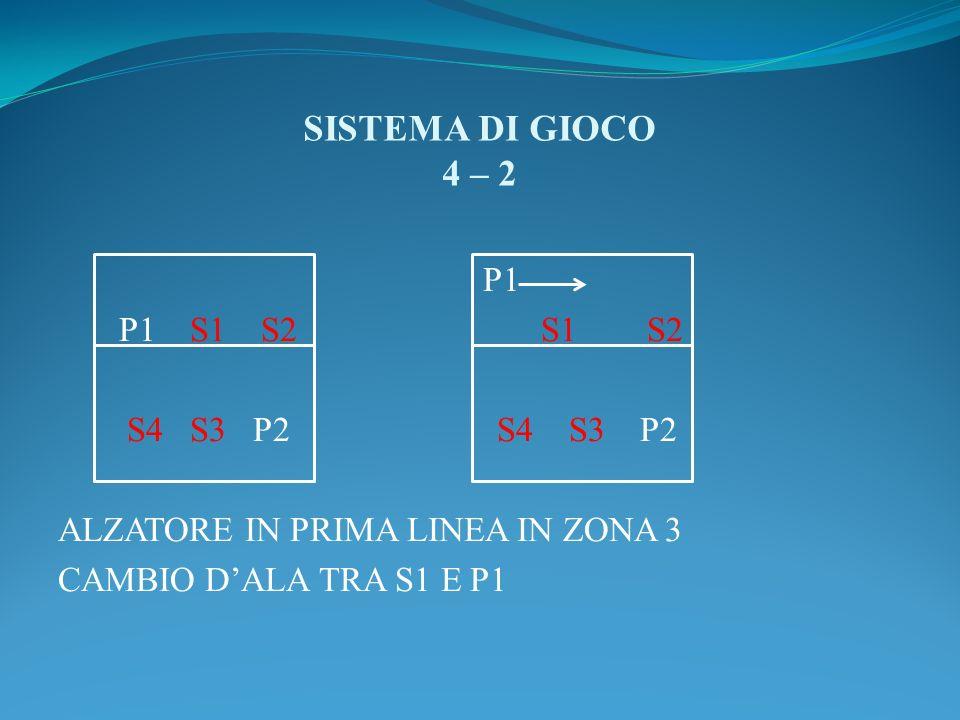 SISTEMA DI GIOCO 4 – 2 P1 P1 S1 S2 S1 S2 S4 S3 P2 S4 S3 P2 ALZATORE IN PRIMA LINEA IN ZONA 3 CAMBIO D'ALA TRA S1 E P1