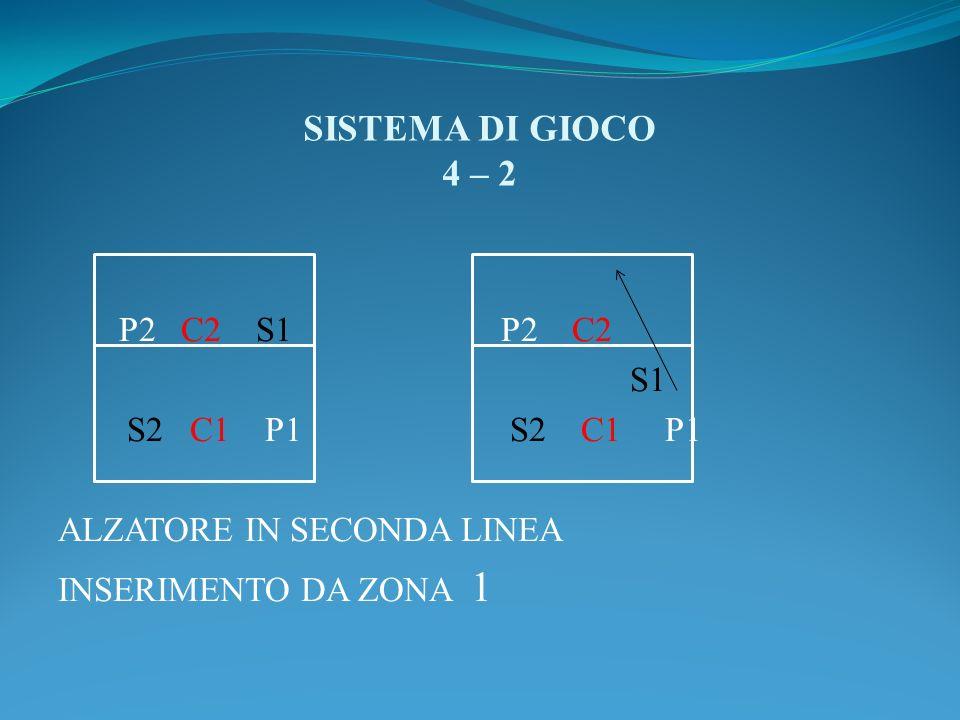 SISTEMA DI GIOCO 4 – 2 P2 C2 S1 P2 C2 S1 S2 C1 P1 S2 C1 P1 ALZATORE IN SECONDA LINEA INSERIMENTO DA ZONA 1
