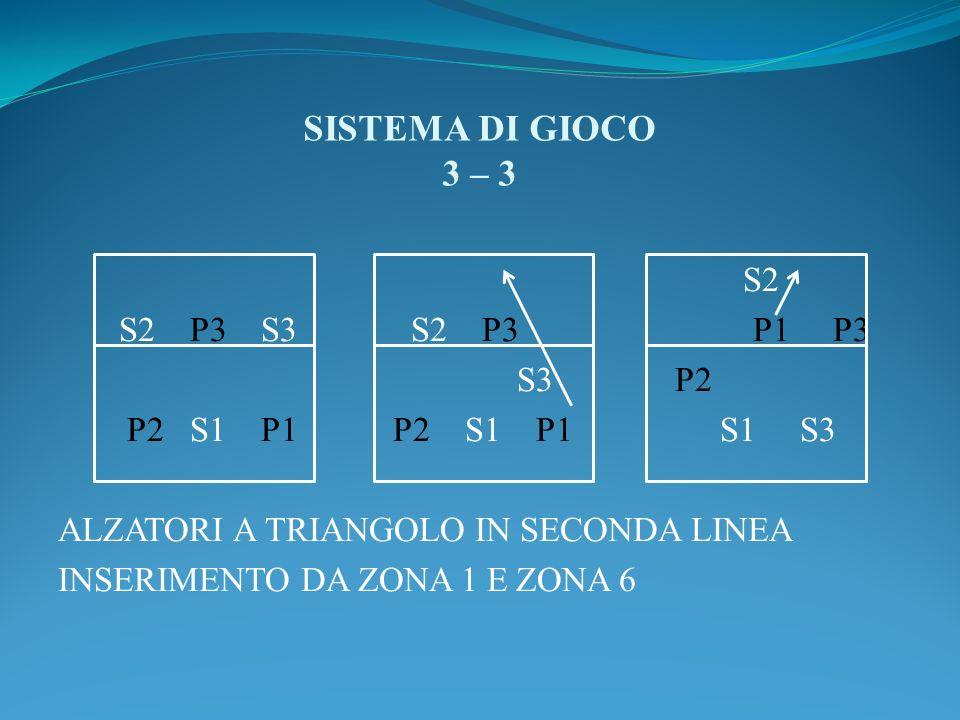 SISTEMA DI GIOCO 3 – 3 S2 S2 P3 S3 S2 P3 P1 P3 S3 P2 P2 S1 P1 P2 S1 P1 S1 S3 ALZATORI A TRIANGOLO IN SECONDA LINEA INSERIMENTO DA ZONA 1 E ZONA 6