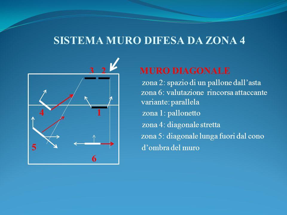SISTEMA MURO DIFESA DA ZONA 4