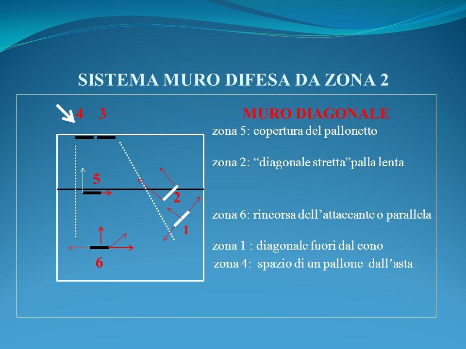 SISTEMA MURO DIFESA DA ZONA 2