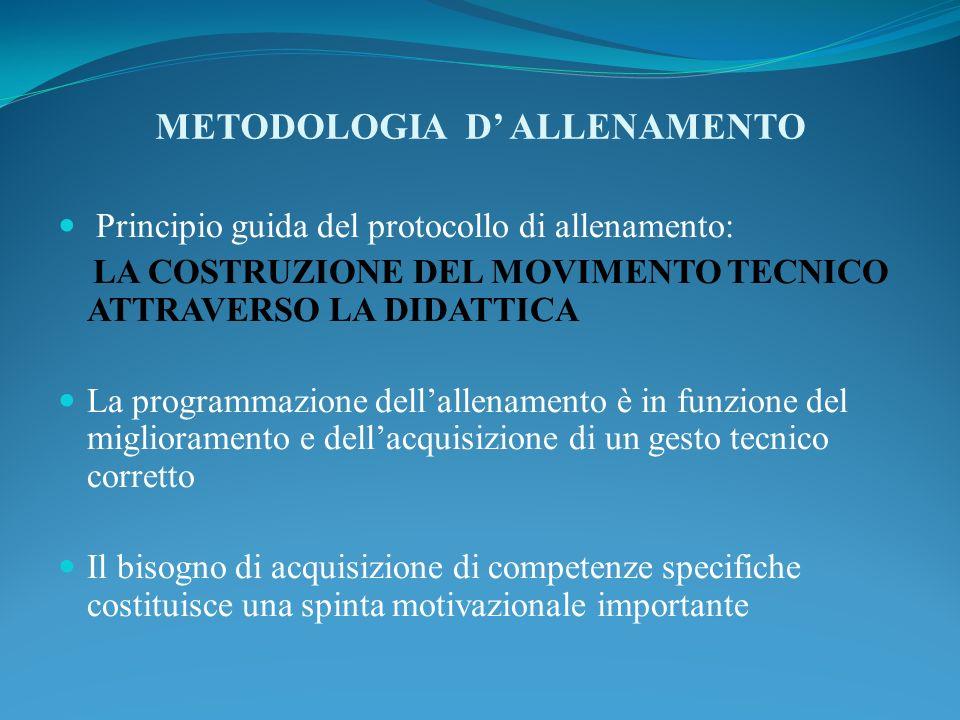 METODOLOGIA D' ALLENAMENTO