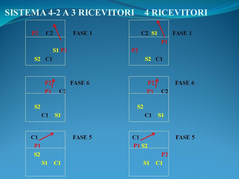 SISTEMA 4-2 A 3 RICEVITORI 4 RICEVITORI