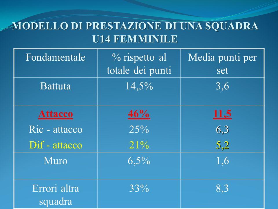 MODELLO DI PRESTAZIONE DI UNA SQUADRA U14 FEMMINILE
