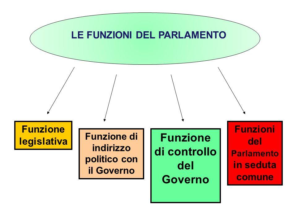 Il parlamento ppt scaricare for Il parlamento in seduta comune