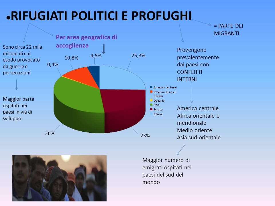 RIFUGIATI POLITICI E PROFUGHI