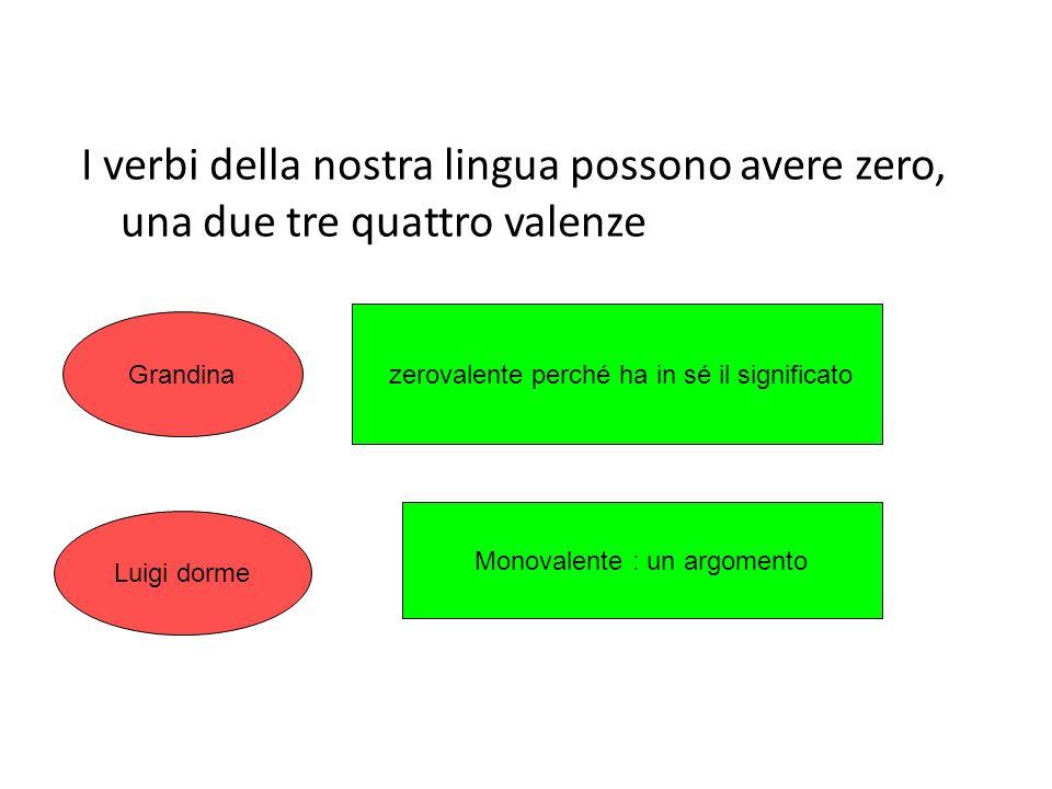 I verbi della nostra lingua possono avere zero, una due tre quattro valenze