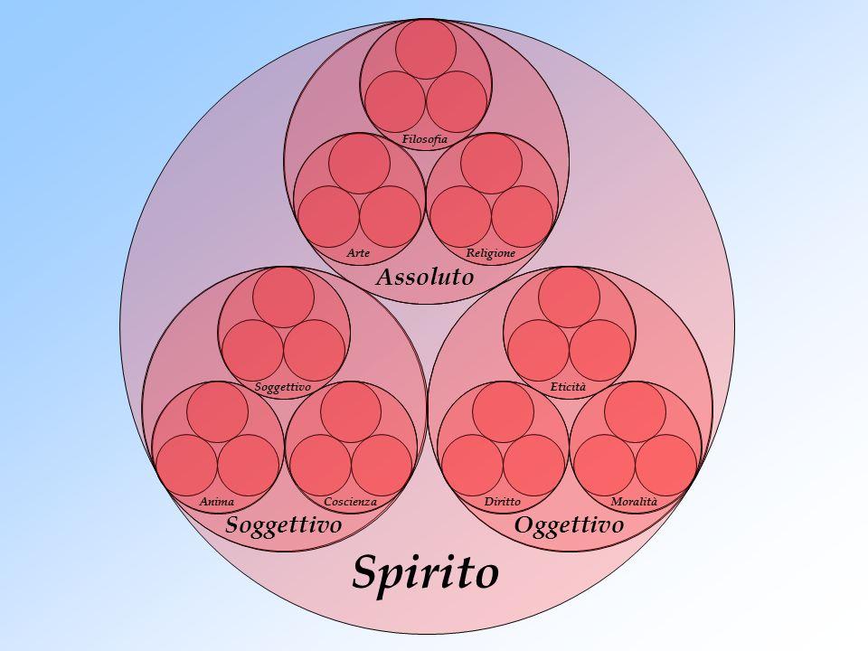 Spirito Assoluto Soggettivo Oggettivo Filosofia Arte Religione